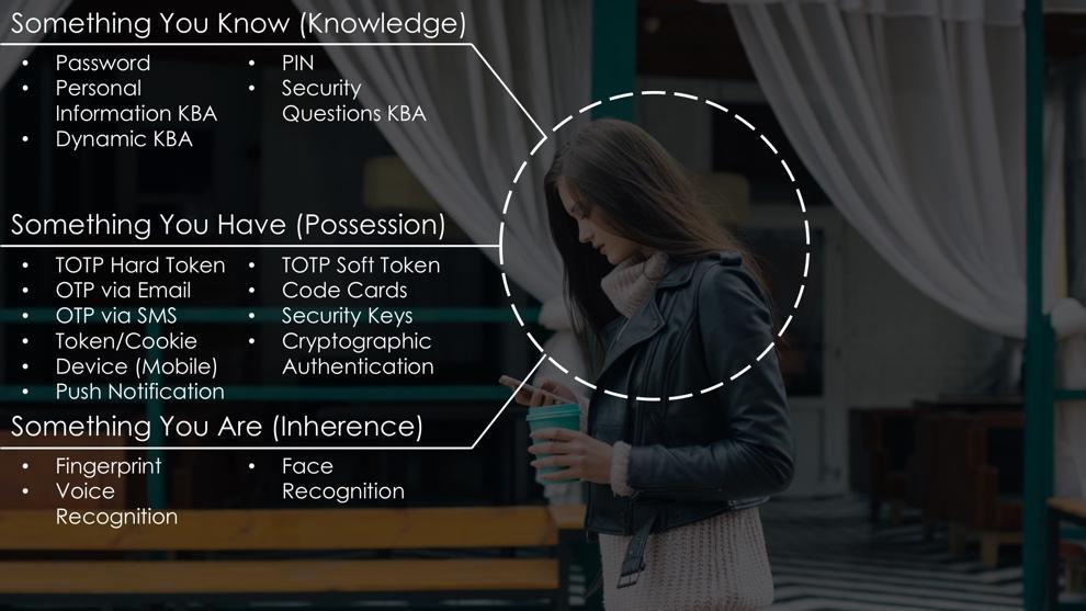 様々な要素のオプションを示すイメージ。あなたが知っているもの(知識):パスワード、個人情報KBA、ダイナミックKBA、PIN、セキュリティ質問KBAを含む、あなたが持っているもの(所持):TOTPハードトークン、電子メールによるOTP、SMSによるOTP、トークン/クッキー、デバイス(モバイル)、プッシュ通知、TOTPソフトトークン、コードカード、セキュリティキー、暗号化認証を含む、あなたがいるもの(継承):指紋、音声認識、顔認証を含む
